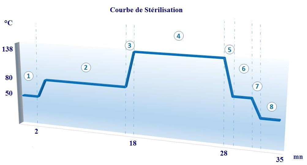 COURBE DE STERILISATION T1000