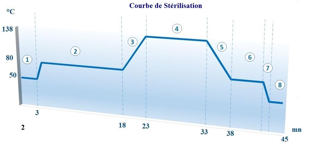 COURBE DE STERILISATION :Traitement des déchets infectieux et hospitaliers, DASRI - ECODAS