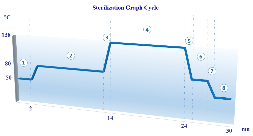 CURVE Sterilization - ECODAS T100-T150-T300
