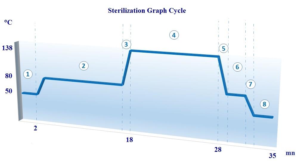 CURVE Sterilization - ECODAS T1000