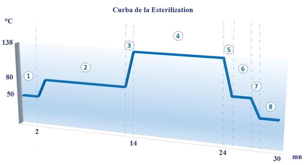 CURVA Esterilización - ECODAS T100-T150-T300