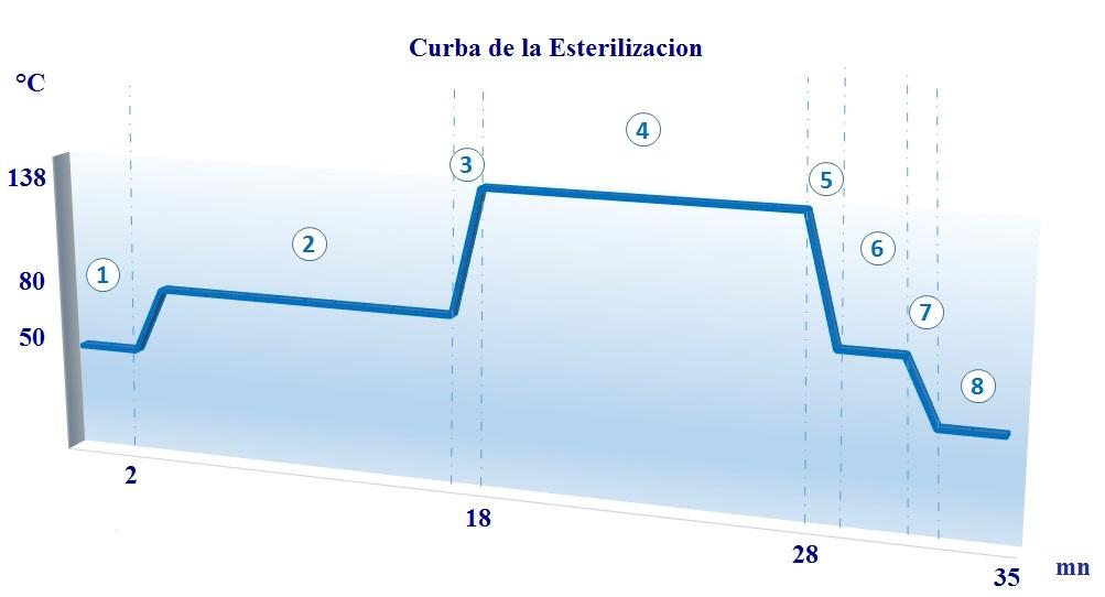 CURVA Esterilización - ECODAS T1000