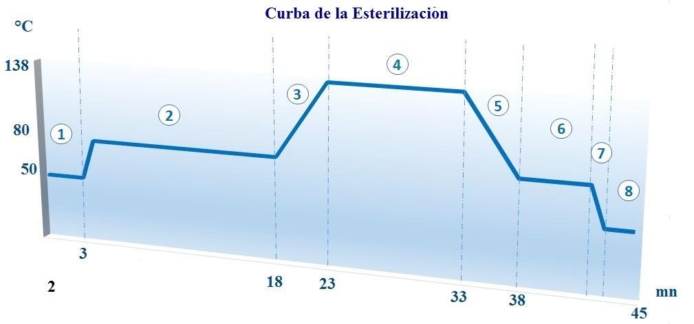 CURVA Esterilización - ECODAS T2000