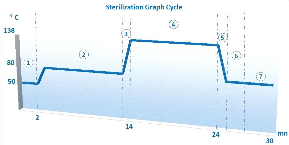 COURBE DE STERILISATION ANGL T100 T150 T300 T700